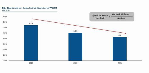 Lợi nhuận đầu tư căn hộ cho thuê tại TP.HCM liên tục giảm mạnh từ thời điểm năm 2019 kéo dài đến đầu năm 2021